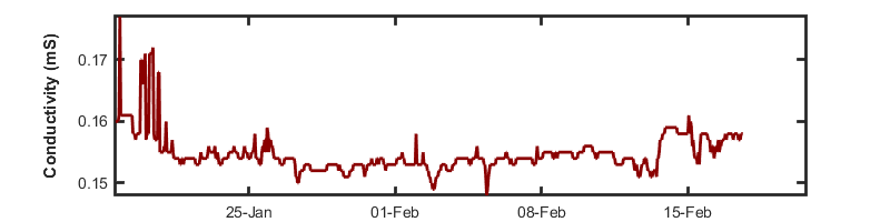 recent month conductivity graph