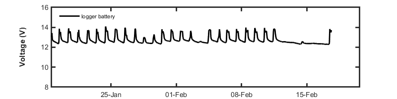 recent month voltage graph