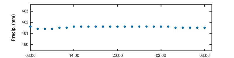 Image of the daily Precipitation Data