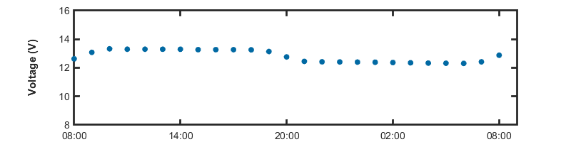 Image of the daily Voltage Data