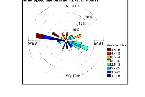 Image of the daily Wind Speed and Direction Data