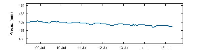 Image of the weekly Precipitation data