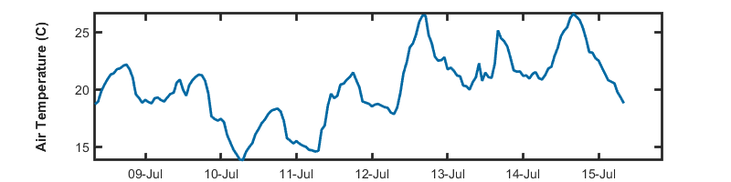 Image of the weekly Air Temperature data
