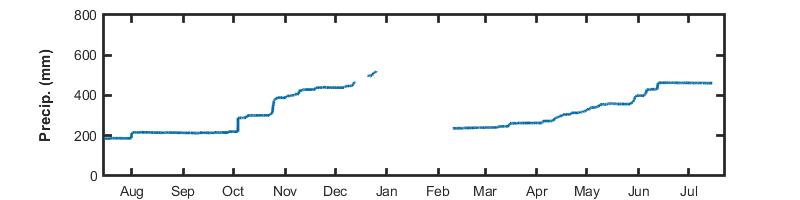 Image of the Yearly Precipitation data