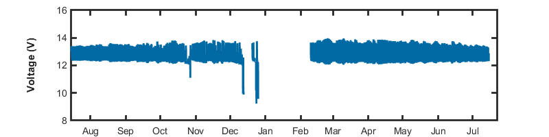 Image of the Yearly Voltage data