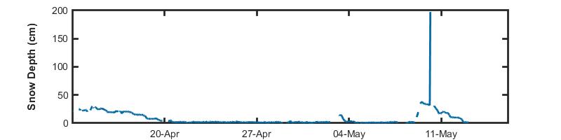 recent day snow depth graph