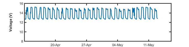 recent day voltage graph