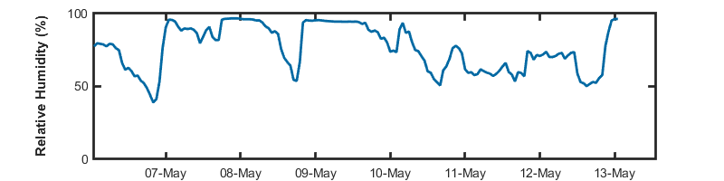 recent day humidity graph