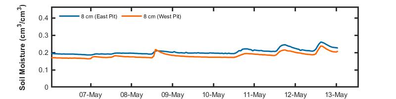 recent day soil moisture graph
