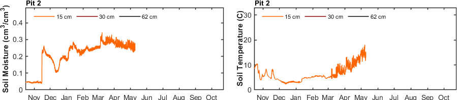 recent month soil moisture and soil temperature pit 2 graph