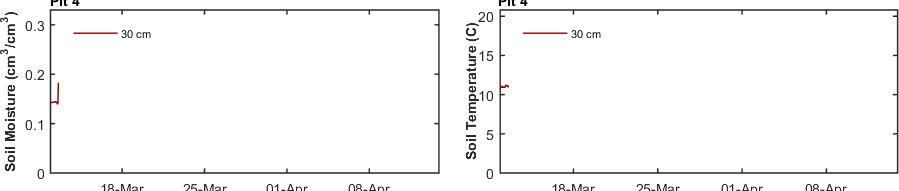 recent month soil moisture and soil temperature pit 4 graph