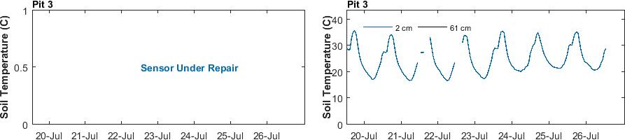 recent week soil temperature pit 3 graph
