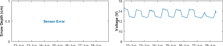 recent week snow depth and voltage graph