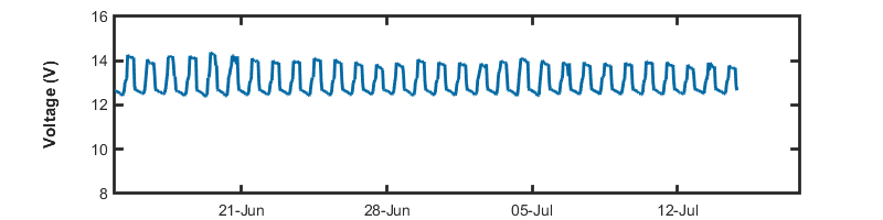 recent day voltage graph