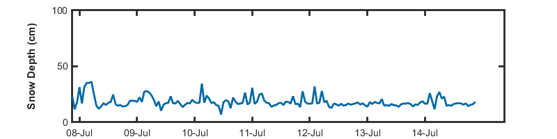 recent day snow depth graph