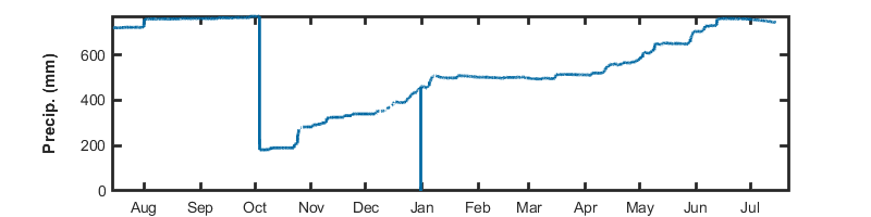 recent day precip graph