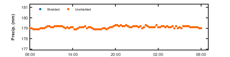 recent day precip graph