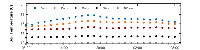 recent day soil temp graph