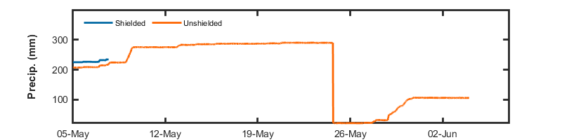 recent month precip graph
