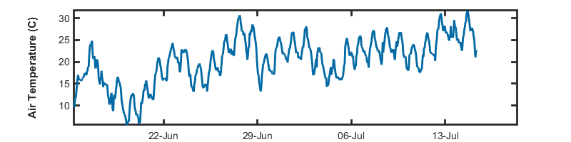 recent month air temp graph
