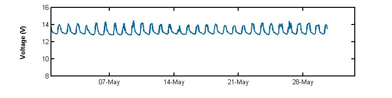 recent month voltage graph