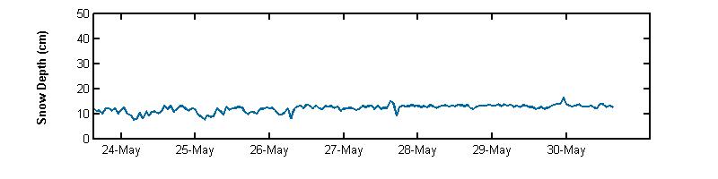 recent week snow depth graph