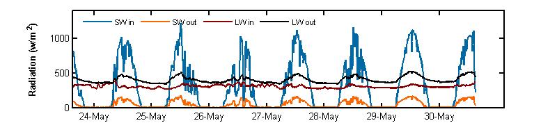 recent week radiation graph