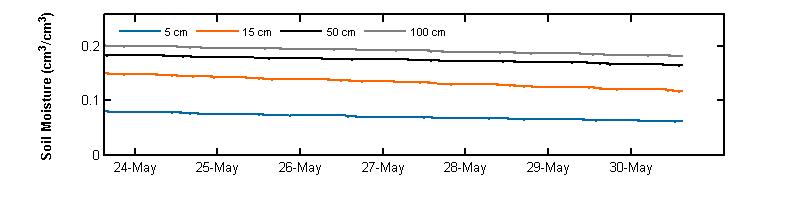 recent week soil moisture graph