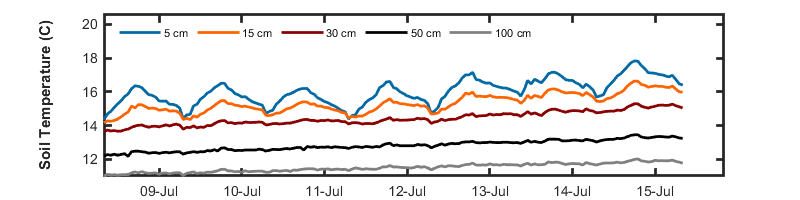 recent week soil temp graph