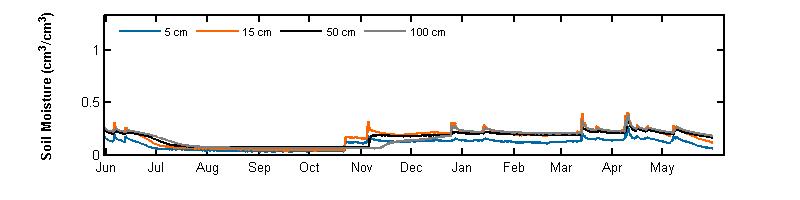 recent year soil moisture graph