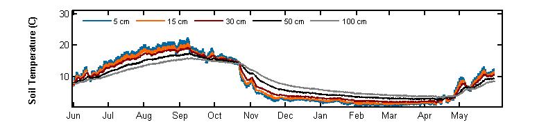 recent year soil temp graph