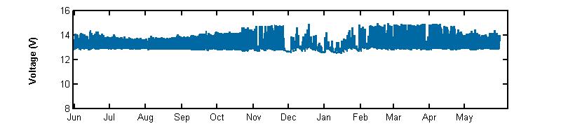 recent year voltage graph